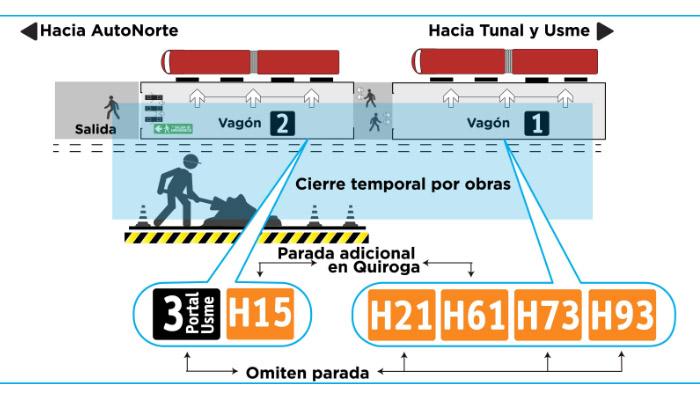 Infografía de los vagones  1 y 2 de la estación del Olaya  indicando  donde omiten paradas algunos servicios.
