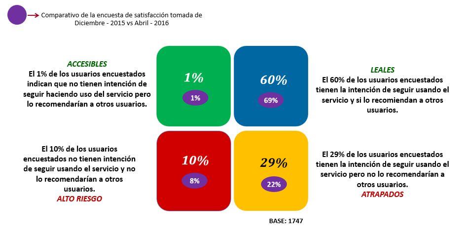 Forma circular que acompañada de una flecha indica el periodo evaluado   Comparativo de la encuesta de satisfacción tomada de Diciembre - 2015 vs Abril - 2016.  Para el año 2015 se obtuvo un total de :  Accesibles: 1% Leales 69% Alto Riesgo: 8% Atrapados:  22%  ACCESIBLES  El 1% de los usuarios encuestados indican que no tienen intención de seguir haciendo uso del servicio pero lo recomendarían a otros usuarios.  LEALES  El 60% de los usuarios encuestados tienen la intención de seguir usando el servicio y si lo recomiendan a otros usuarios.   ALTO RIESGO El 10% de los usuarios encuestados no tienen intención de seguir usando el servicio y no lo recomendarían a otros usuarios.   ATRAPADOS El 29% de los usuarios encuestados tienen la intención de seguir usando el servicio pero no lo recomendarían a otros usuarios.