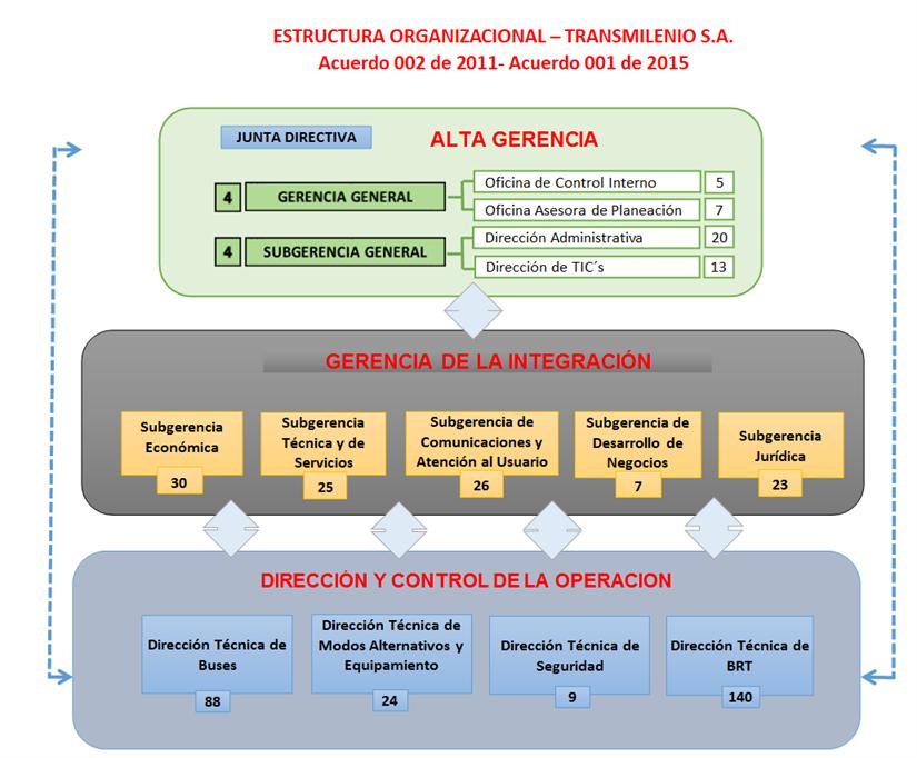 Estructura Organizacional TRANSMILENIO S.A.