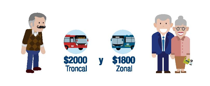 Tarifas de Zonal para adulto mayor. $1800 para servicios troncales, $2000  hasta 30 viajes al mes