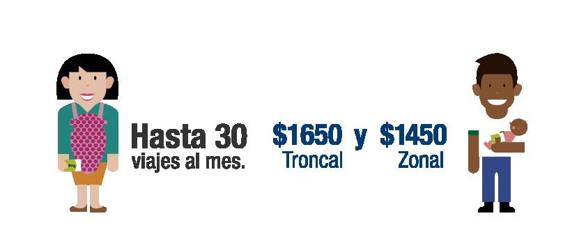 Tarifas para incentivo Sisbén. Para servicios troncales $1650, para servicios zonales $1450 y el valor del transbodo $300
