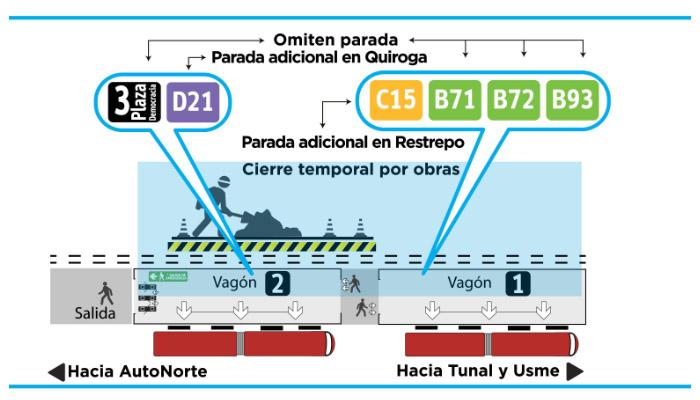 Infografía  estación olaya vagón 1 y 2, paradas que se omiten  desde 3 julio al15