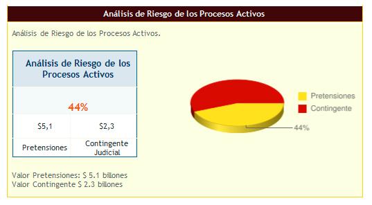 Imagen  del análisis de riesgos de los procesos activos, gráfico en torta, el 44% son Pretensiones  igual a 5.1 billones