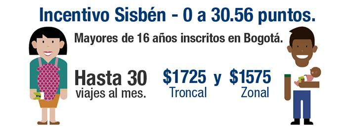 Tarifas para incentivo Sisbén. Para servicios troncales $1725, para servicios zonales $1575 y el valor del transbordo $300