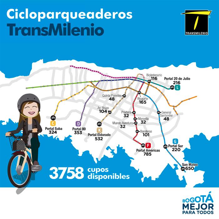 Infografía de cupos de cicloparqueaderos 2018