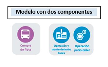 Modelo con dos componentes, compra de flota. operación y Mantenimiento