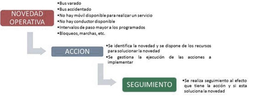 Ilustración 1. Atención novedades operativas que afectan intervalos de paso.