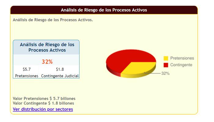 Gráfico  dle análisis de riesgo de los procesos activos