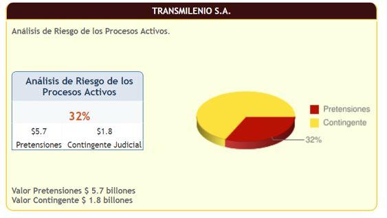 Infografía del análisis de Riesgo de los procesos activos