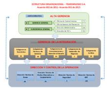 Estructura organizacional de TRANSMILENIO S.A.
