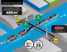 La estación Toberín cuenta ahora con 300 % de mayor espacio de plataforma (de 489 m2 a 1480 m2, 991 m2 adicionales) incluyendo tres nuevos y amplios vagones bidireccionales de cinco metros de ancho, adicionales a los dos vagones
