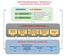 Estructura organizacional 2017- TRANSMILENIO S.A.