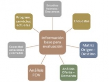 Figura 1. Información base para evaluación