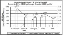 Costos-grafico