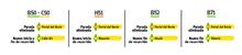Cambios operacionales de algunos servicios de nomenclatura B -H