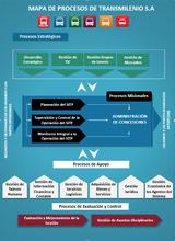Mapa de procesos de TransMilenio