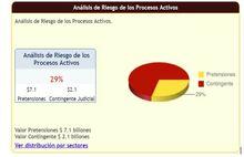 Analisis de Riesgo de procesos Activos a junio 2019