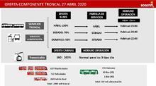 Oferta de buses de TransMilenio