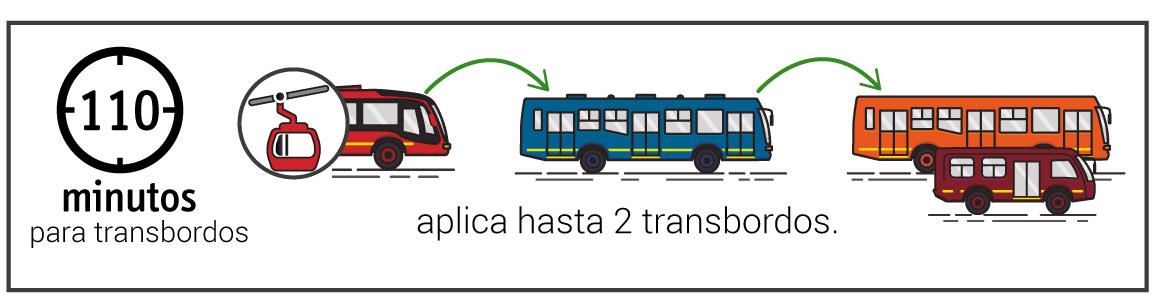 Ventana de tiempo de 110 minutos para hacer transbordos en TransMilenio