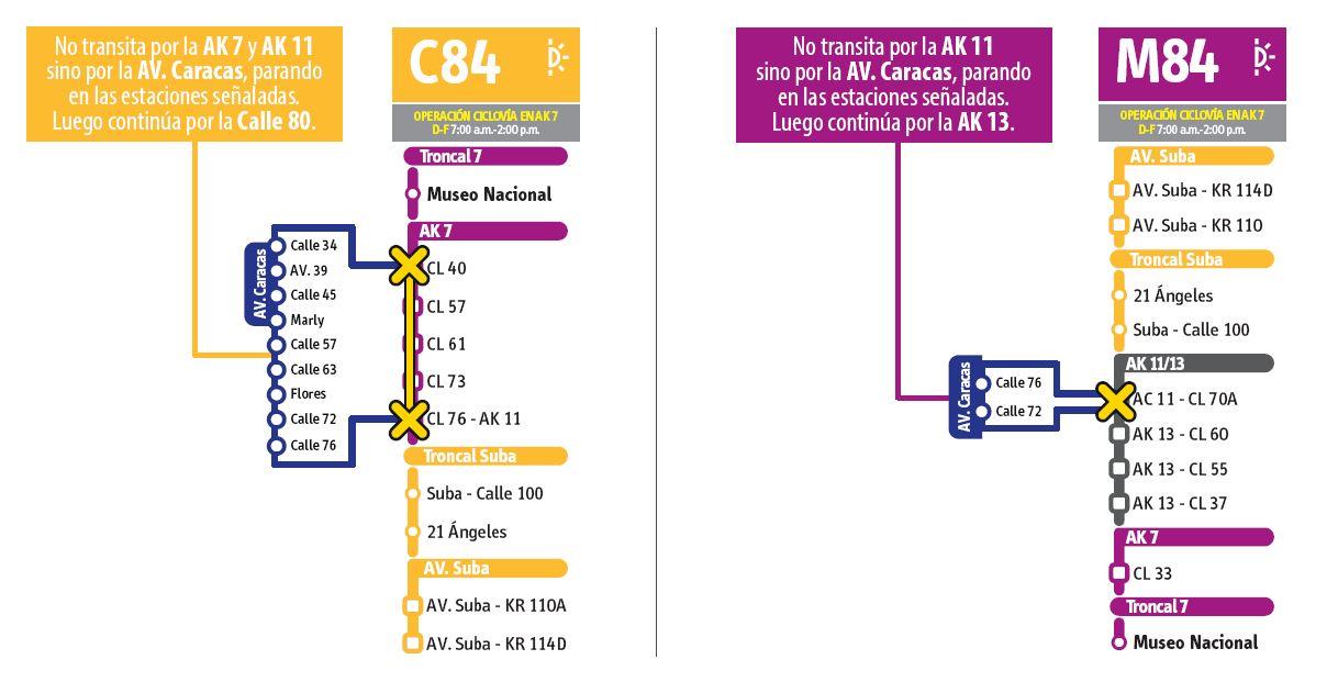 paradas de  la ruta C84 - M84