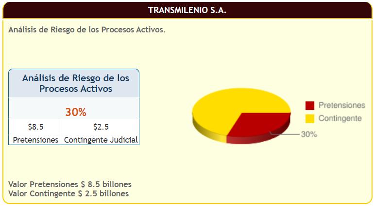 Gráfica Reporte de Riesgo de pérdida procesos activos a marzo 2020