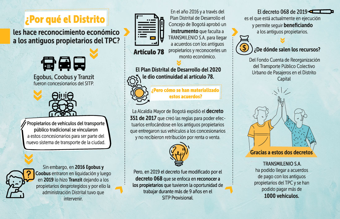Infografía  del proyecto del decreto 068 de 2019