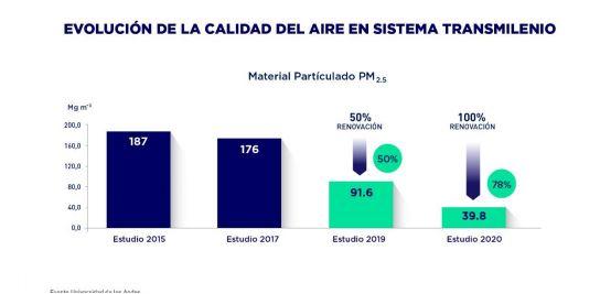 Evolución de la calidad del aire en el Sistema TransMilenio