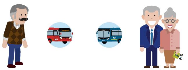 personajes ilustrados mayores de  62 años acompañados de  un bus TransMilenio y Zonal