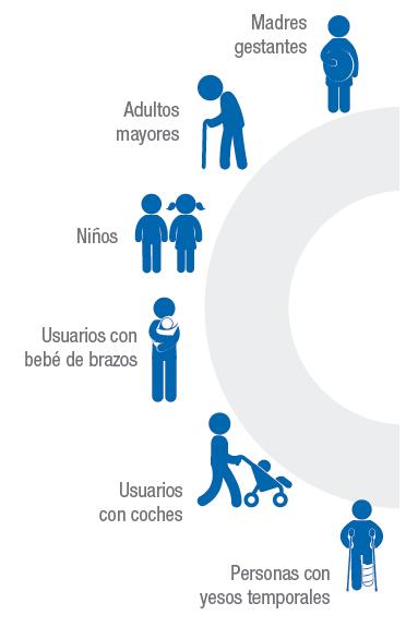 Infografía tipos de movilidad reducida temporal