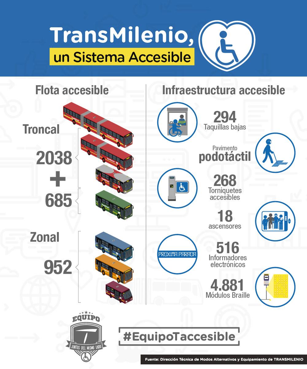 Infografía de accesbilidad en el Sistema TransMilenio