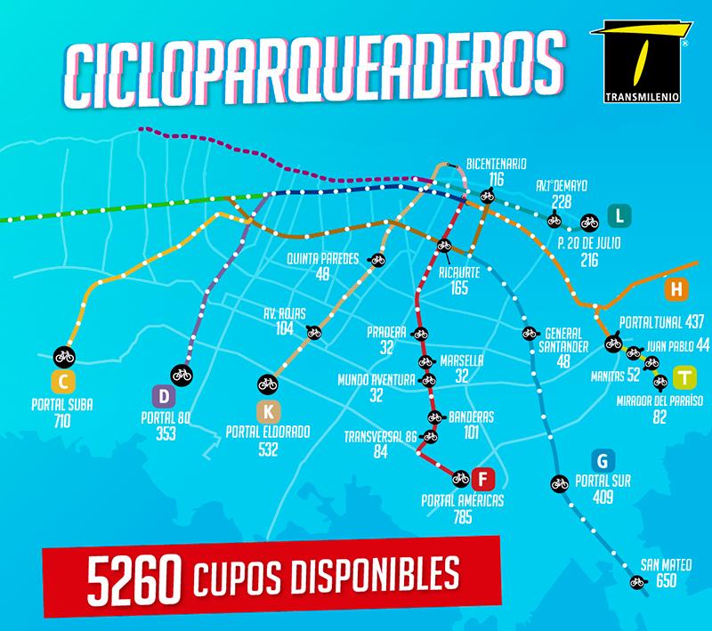 Infografía de cupos de cicloparqueaderos 2019