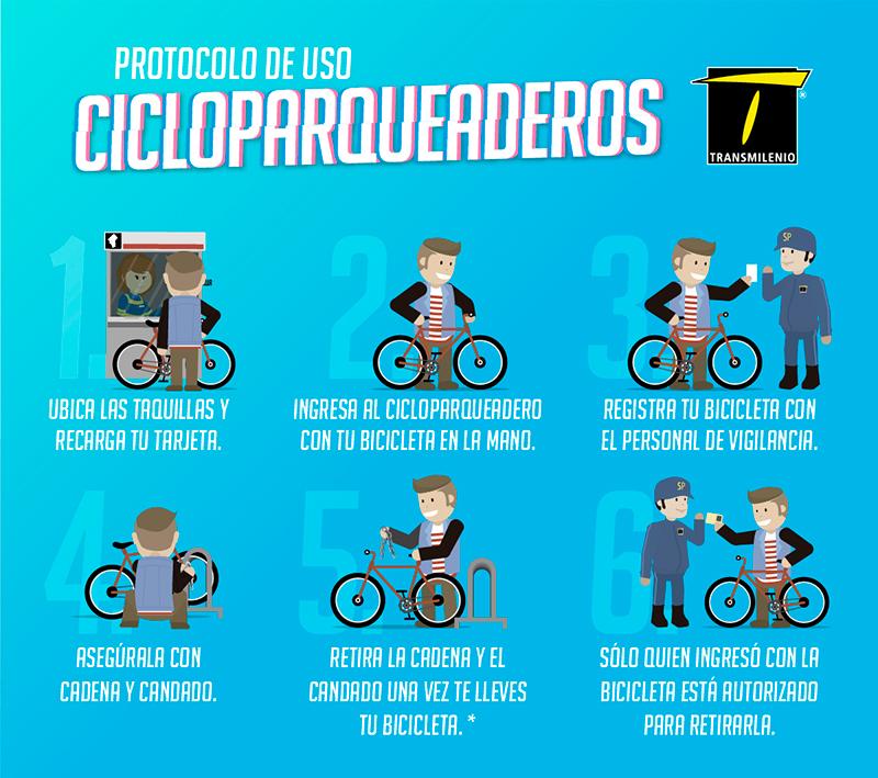 Protocolo cicla plegable